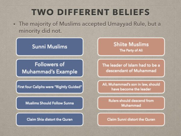 Two Different Beliefs