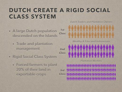 Dutch Social Classes