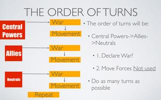 Order of Turns for WWI Map Activity