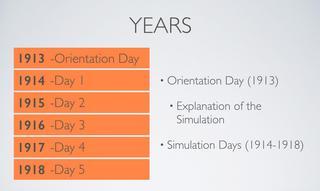 WWI Simulation Schedule