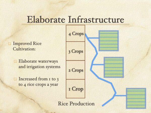 Elaborate Infrastructure