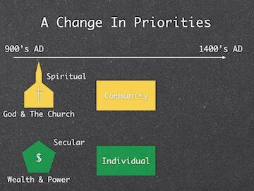 Change In Priorities