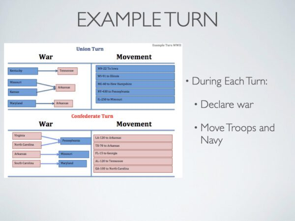 Civil War turn example
