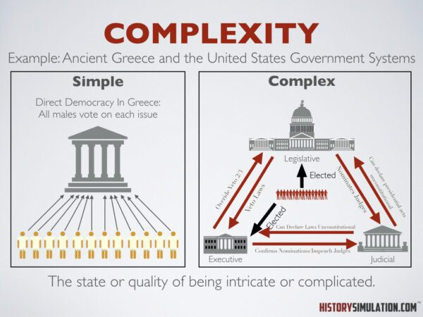 Concept Complexity