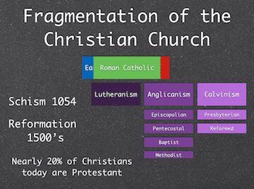 Fragmentation of The Christian Church