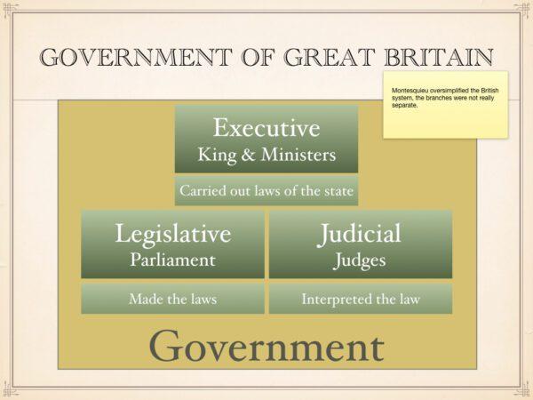 Government of Britain