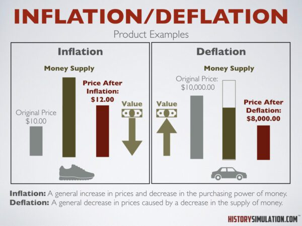 Concepts Inflation and Deflation