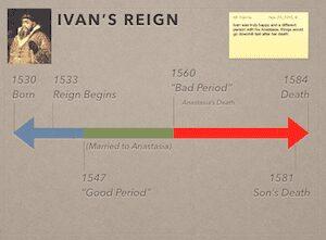 Ivan's Reign