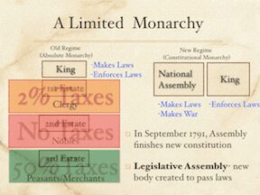 Limited Monarchy In France