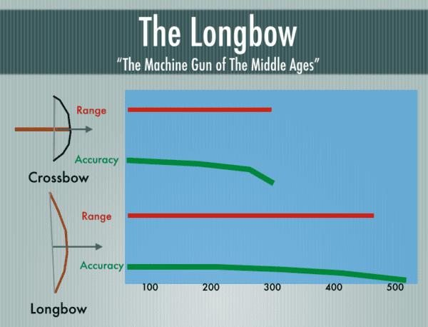 Long Bow Vs Crossbow