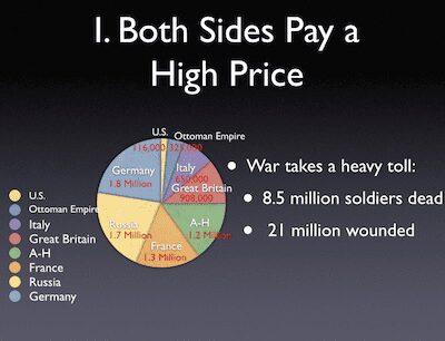 WWI Losses Graph