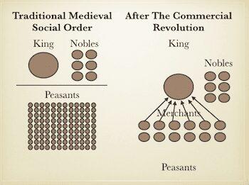 Medieval Social Order