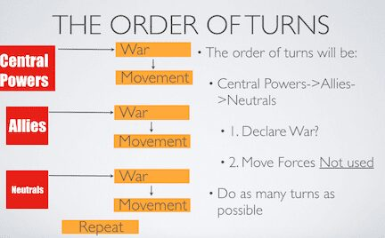 Order of Turns
