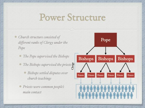 Church Power Structure