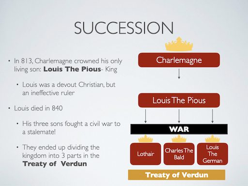 Charlemagne's Succession