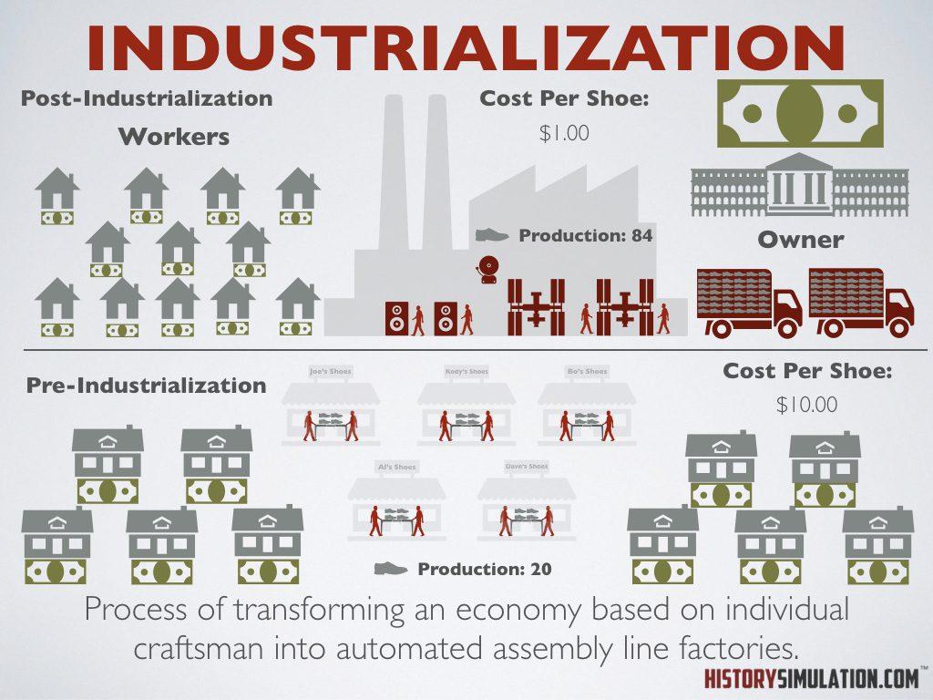 Industrialization.001