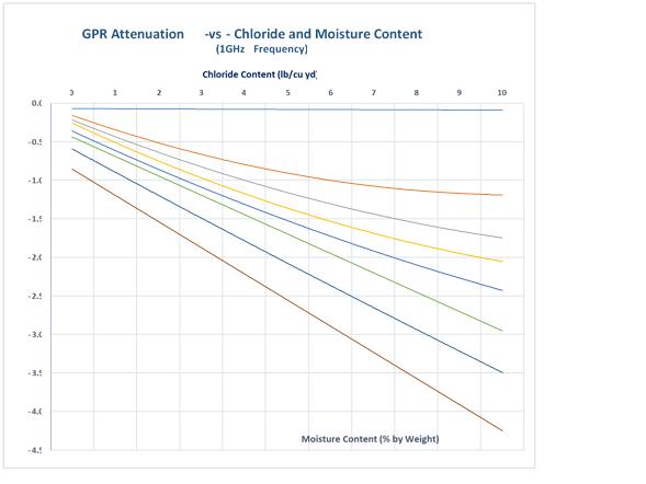 Chloride. Figure 2