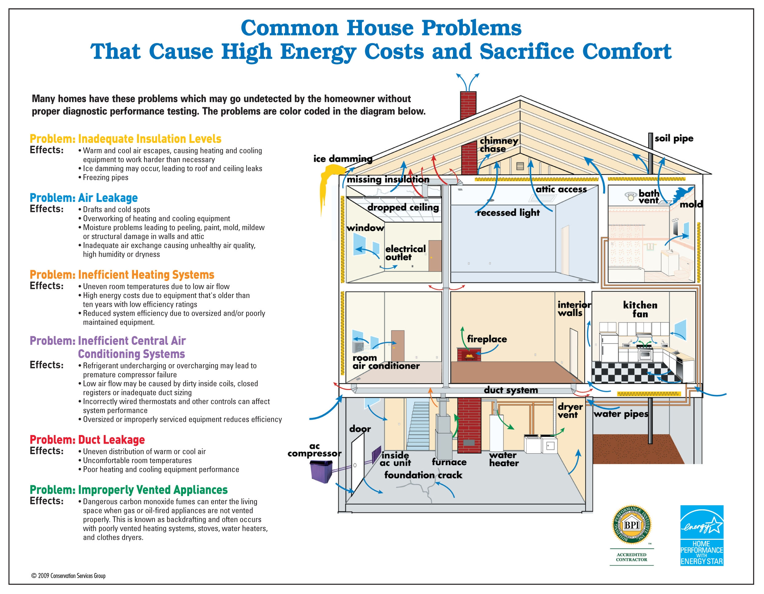 Common-house-problems