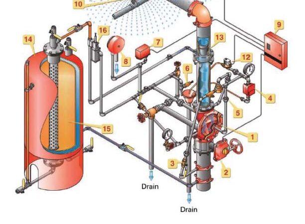 Foam Systems Diagram