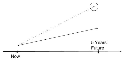 5-yr goal setting diagram