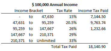 Marginal Taxes on 100K