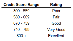 Chart showing credit score ratings