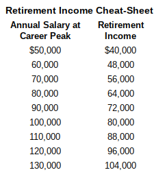 Estimated annual retirement income needed