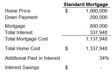 Standard Mortgage Loan Calc