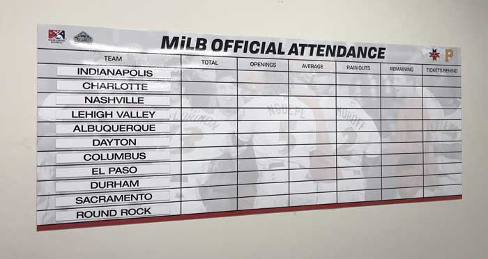 Indianapolis Indians Dry Erase Attendance Board