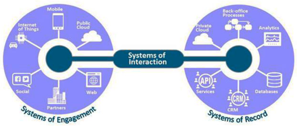 systems-of-interaction