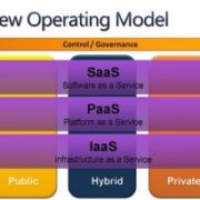 cloud service operating model