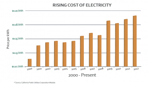 rising-electricity-costs