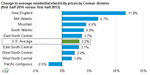 Phoenix electricity prices expected to increase