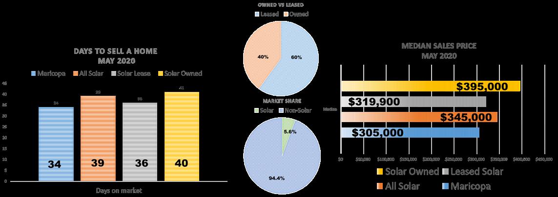 Phoenix solar home sales stats for June 2020