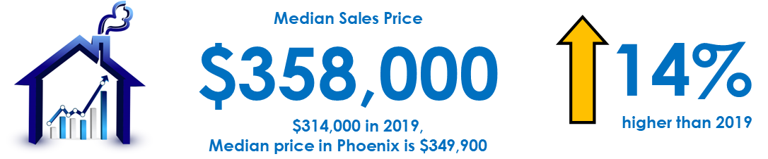 Phoenix median sales price for solar homes in Maricopa County