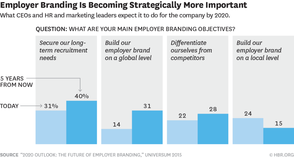 What CEO's & HR think of Employer Branding in terms of Recruitment in the tech industry.