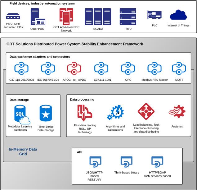 powerlink platform, IoT, SCADA, APDC, MQTT, PDC