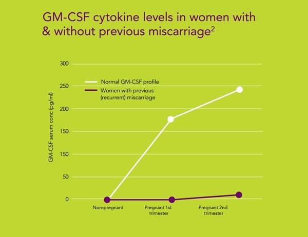 gm-csf