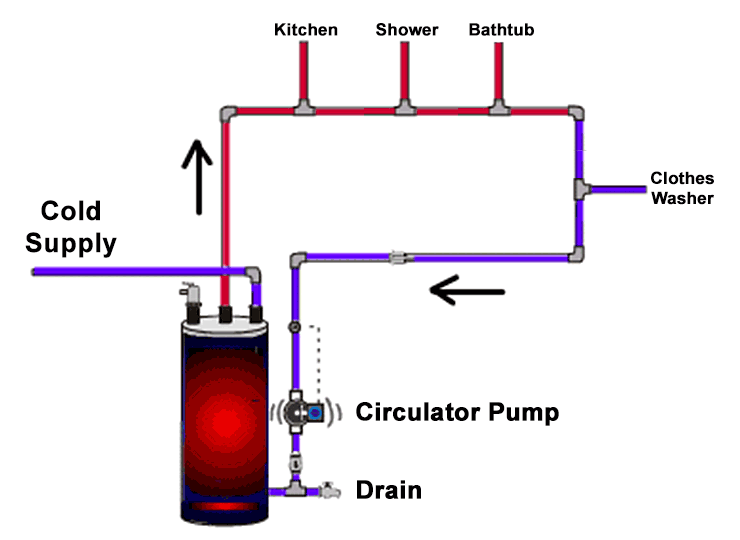 Recirculation Systems  U2013 Texans Water Heaters