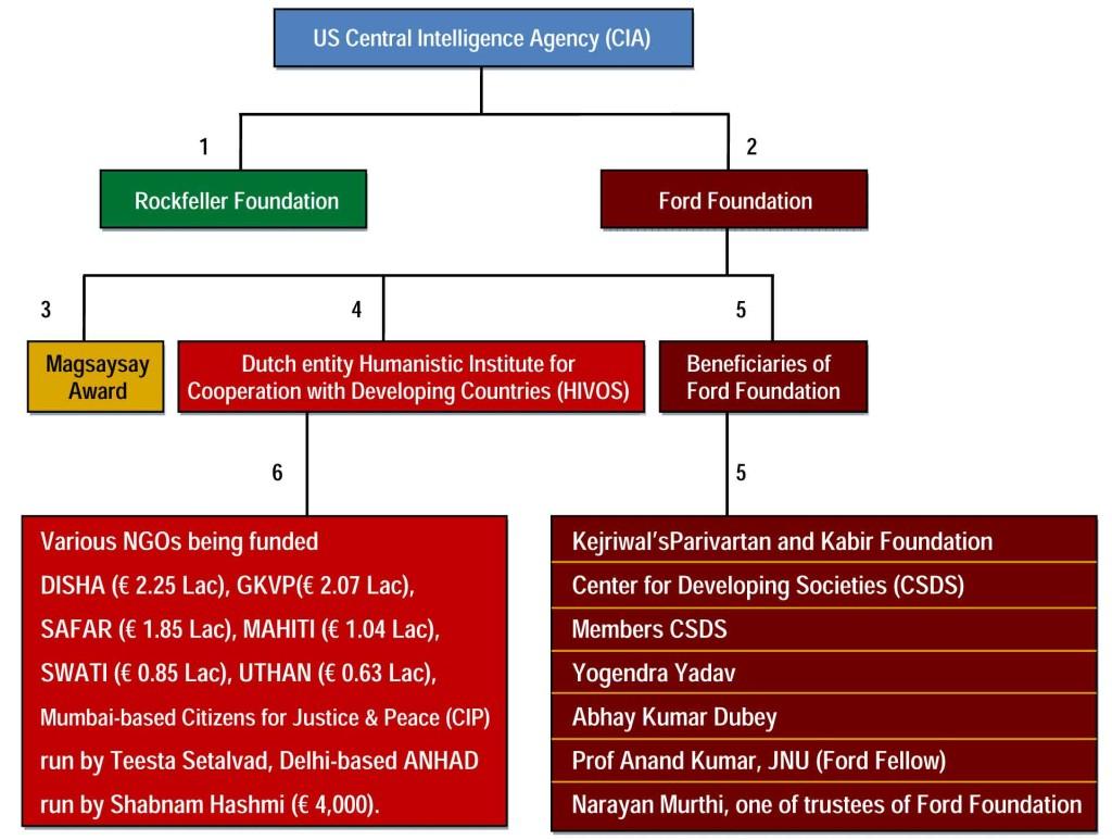LINK-1, 2 & 3: CIA, Rockfeller Foundation and Ford Foundation, Magsaysay Award