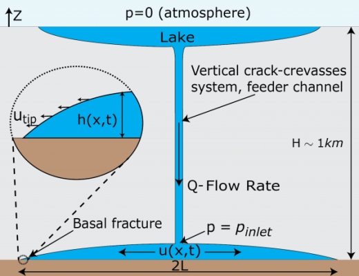 Schematic for Turbulent Hydraulic Fracture