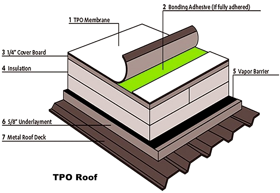 tpo roof-layers