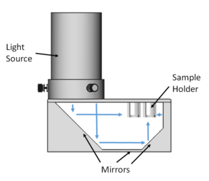 photoreactor design