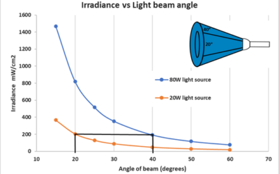 Photochemistry 101, Part II: Understanding and Measuring Light Sources