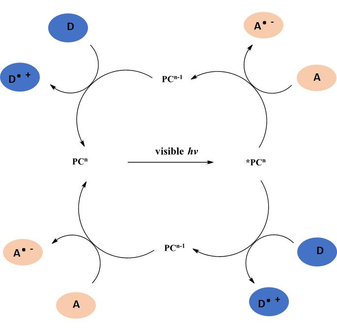 Electron Donor-Acceptor EDA complexes figure 1
