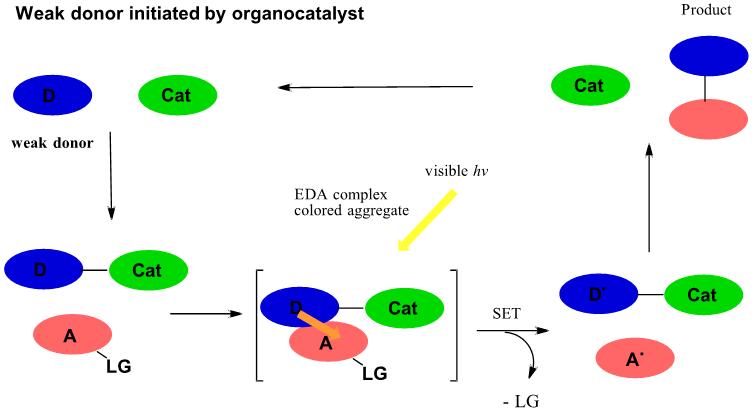 Electron Donor-Acceptor EDA complexes figure 5