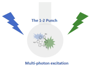 Multi-photon excitation