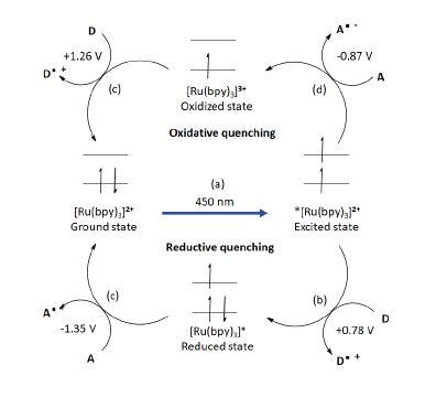 Illustrates the process of oxidative and reductive quenching