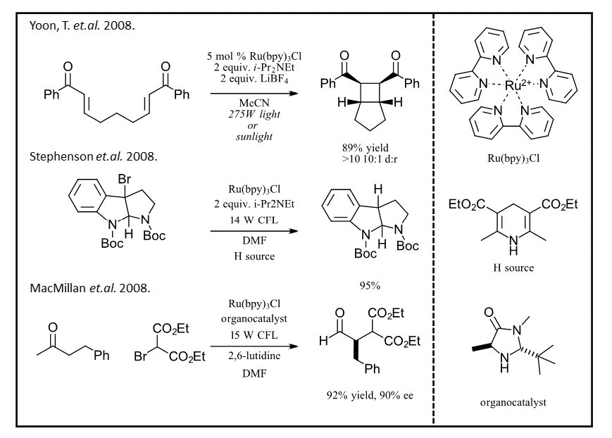 Illustrates some key findings in photochemistry since 2008