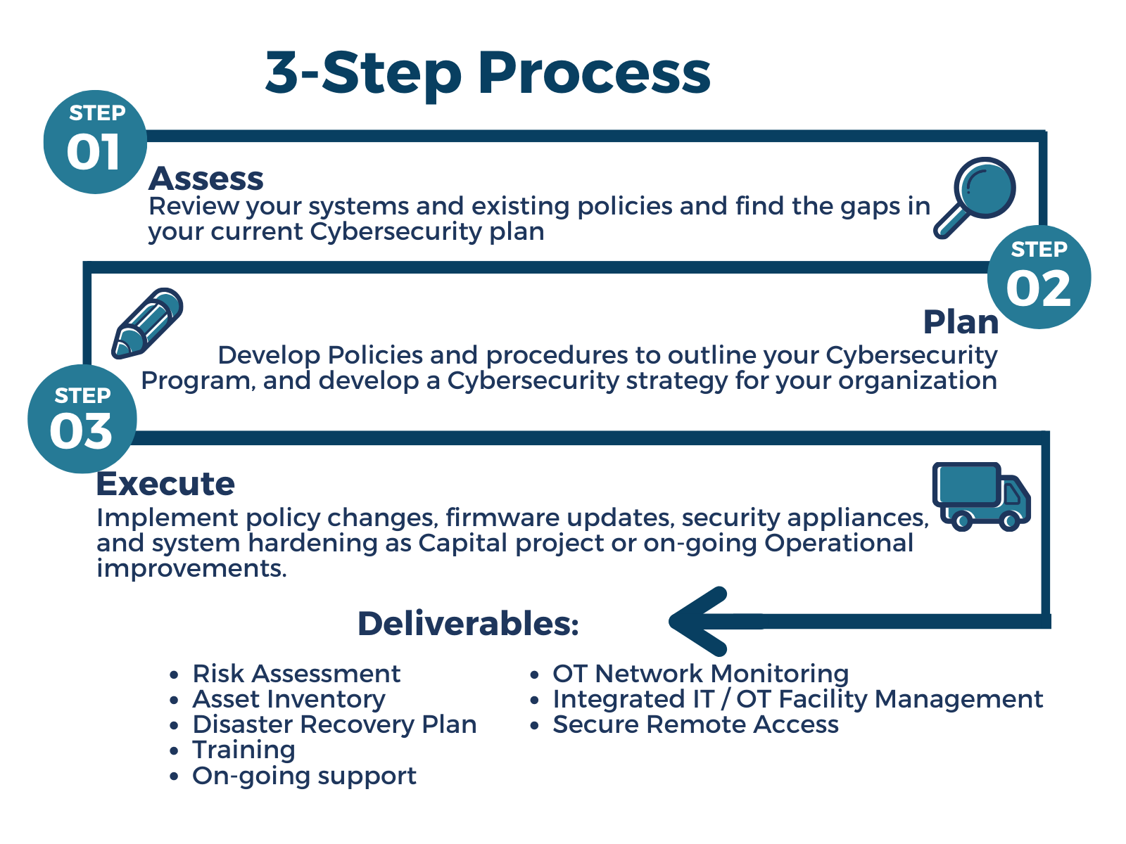 Convergence 3 Step Cybersecurity Process. 1. Assess. Review your systems and existing policies and find the gaps in your current Cybersecurity plan 2. Plan Develop Policies and procedures to outline your Cybersecurity Program, and develop a Cybersecurity strategy for your organization. 3 Excute Implement policy changes, firmware updates, security appliances, and system hardening as Capital project or on-going Operational improvements. Deliverables Risk assessment, asset inventory, disaster recovery plan, training, on-going support, OT Network Monitoring, Integrated IT /OT Facility Management, Secure remote access, 24/7 Incident Response